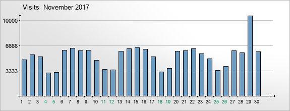 mediadata-visits-2017-11
