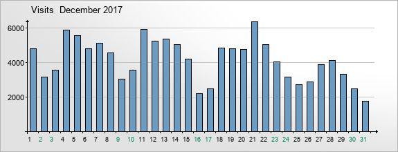 mediadata-visits-2017-12