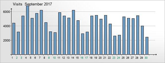mediadata-visits-2017-9