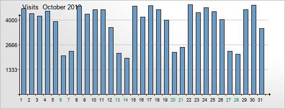 mediadata-visits-2018-10
