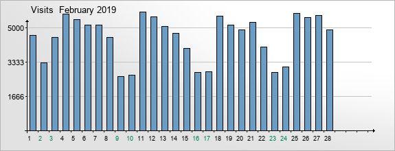 mediadata-visits-2019-2