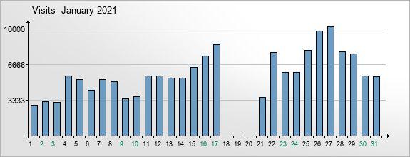 mediadata-visits-2021-1