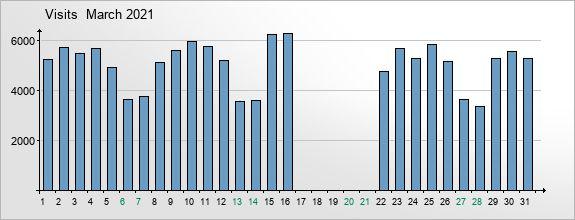 mediadata-visits-2021-3